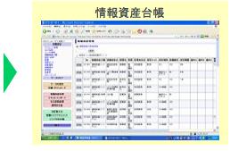 情報資産台帳