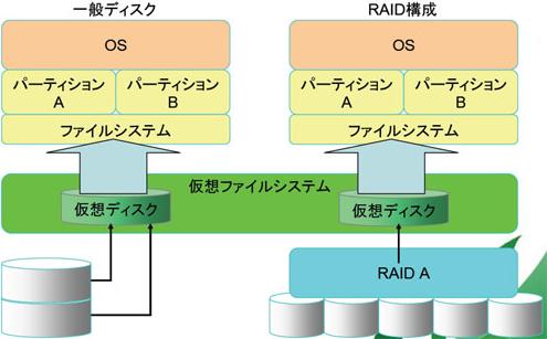 仮想ファイルシステム特徴