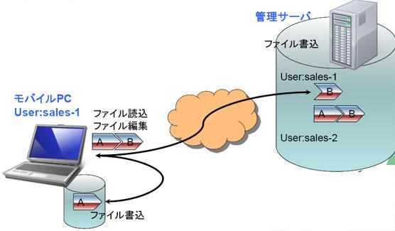 ファイルのセキュリティ:分割ファイル管理