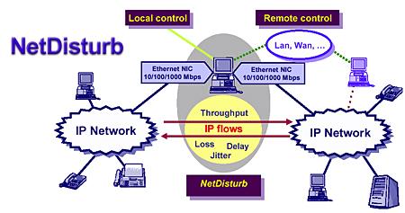 NetDisturb
