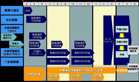 本番年度の想定スケジュール例(3月決算の場合)